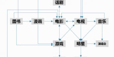 极光动漫CEO刘阿八:动漫IP的资深玩家